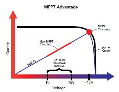 Why Is Mppt Technology Beneficial Novergy Solar